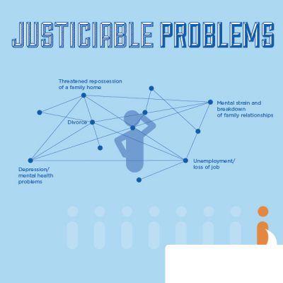 Justiciable Problems Infographic